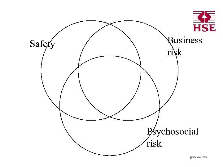 Safety Business risk Psychosocial risk
