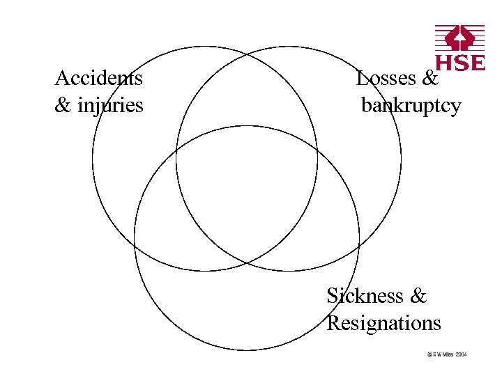 Accidents & injuries Losses & bankruptcy Sickness & Resignations