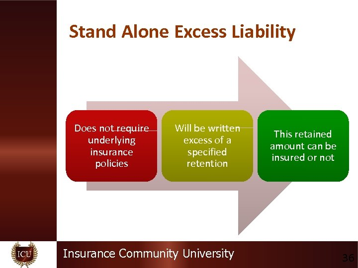 Stand Alone Excess Liability Does not require underlying insurance policies Will be written excess