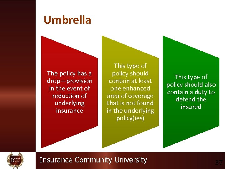 Umbrella The policy has a drop—provision in the event of reduction of underlying insurance