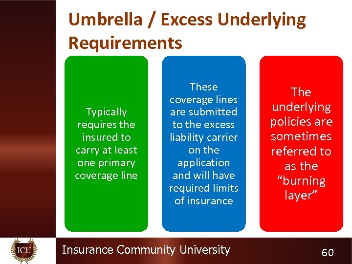 Umbrella / Excess Underlying Requirements Typically requires the insured to carry at least one