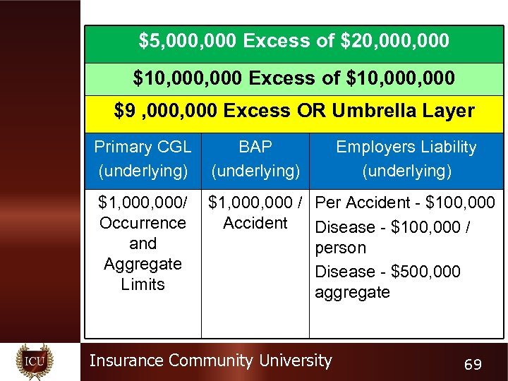 $5, 000 Excess of $20, 000 $10, 000 Excess of $10, 000 $9 ,