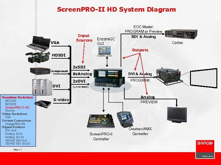 Screen. PRO-II HD System Diagram VGA Input Sources Encore. GC GUI EOC Model: PROGRAM