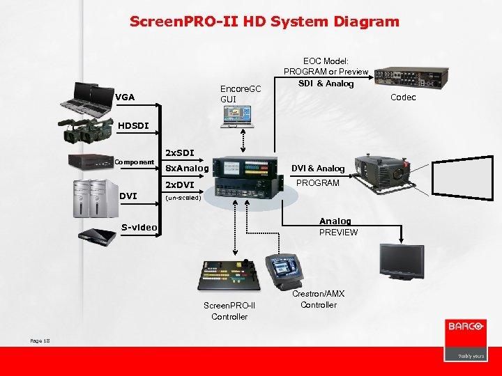 Screen. PRO-II HD System Diagram Encore. GC GUI VGA EOC Model: PROGRAM or Preview
