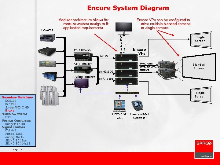 Encore System Diagram Encore VPs can be configured to drive multiple blended screens or