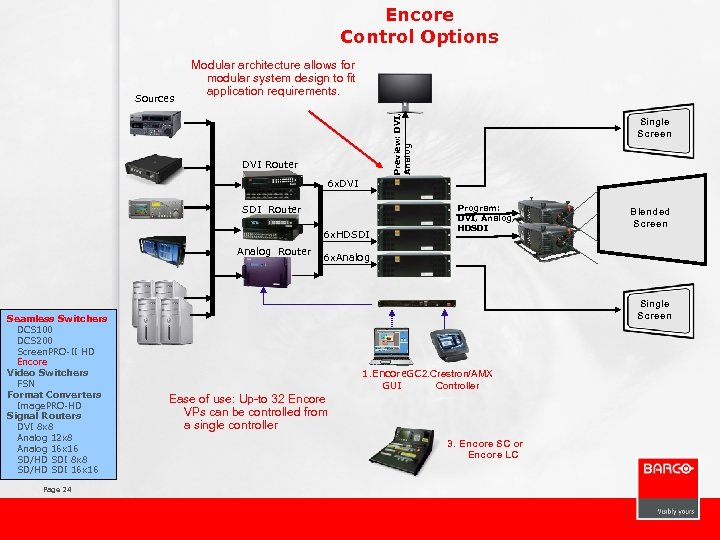 Encore Control Options Preview: DVI, Analog Sources Modular architecture allows for modular system design