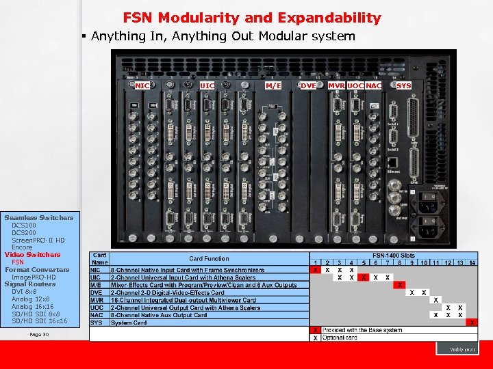 FSN Modularity and Expandability § Anything In, Anything Out Modular system NIC Seamless Switchers