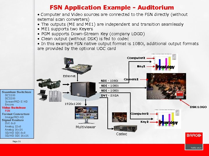 FSN Application Example - Auditorium • Computer and Video sources are connected to the
