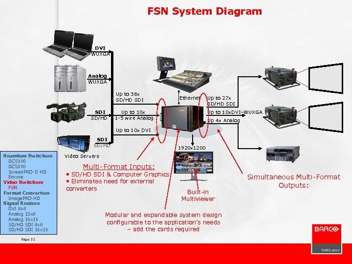 FSN System Diagram DVI WUXGA Analog WUXGA Up to 38 x SD/HD SDI SD/HD