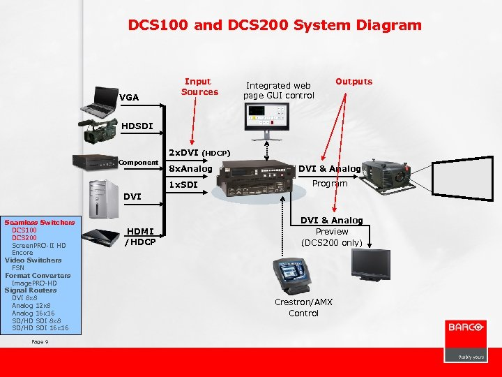 DCS 100 and DCS 200 System Diagram VGA Input Sources Integrated web page GUI