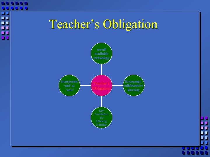 Teacher's Obligation use all available technology incorporate 'old' & 'new' Teacher's Obligation Lay foundation