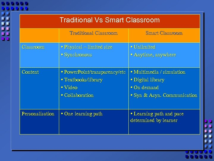 Traditional Vs Smart Classroom Traditional Classroom Smart Classroom • Physical – limited size •