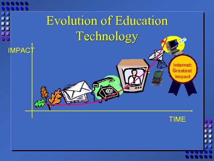 Evolution of Education Technology IMPACT TIME Internet: Greatest impact TIME