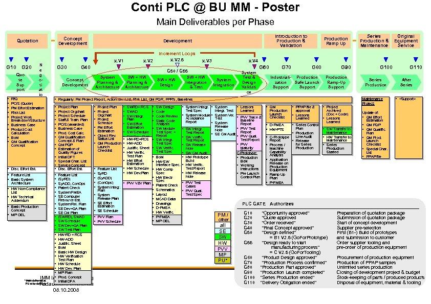 Conti PLC @ BU MM - Poster Main Deliverables per Phase Concept Development Quotation