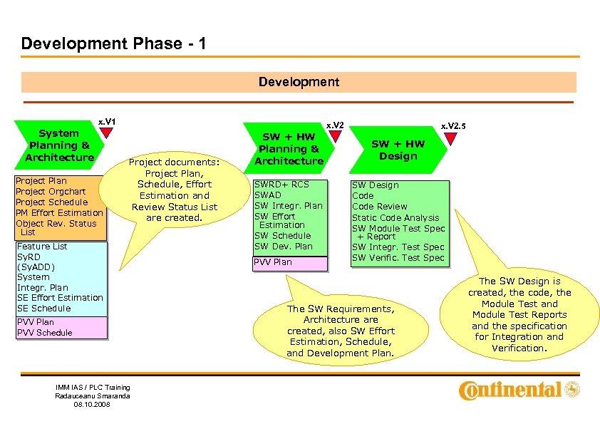 Development Phase - 1 Development x. V 1 System Planning & Architecture Project Plan