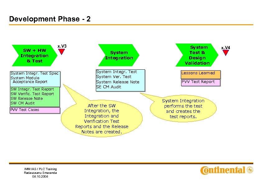 Development Phase - 2 SW + HW Integration & Test x. V 3 System