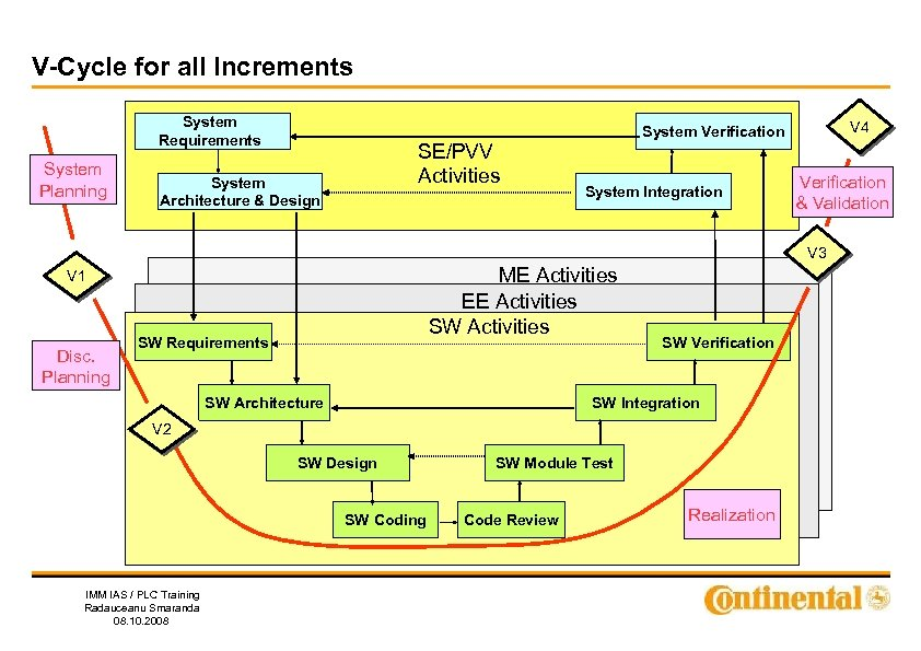 V-Cycle for all Increments System Requirements System Planning SE/PVV Activities System Architecture & Design