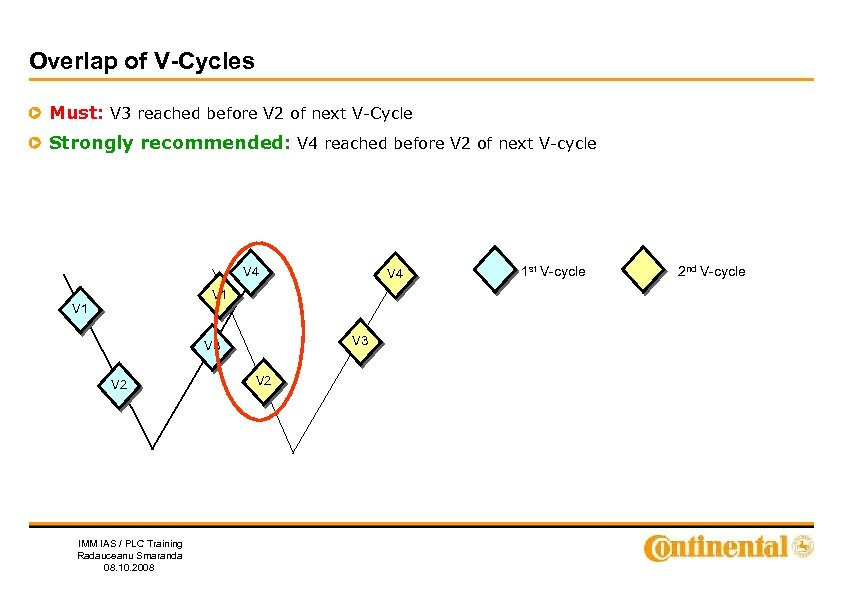 Overlap of V-Cycles Must: V 3 reached before V 2 of next V-Cycle Strongly