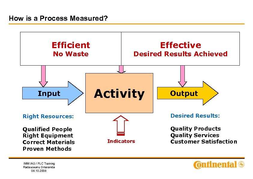 How is a Process Measured? Efficient No Waste Input Effective Desired Results Achieved Activity