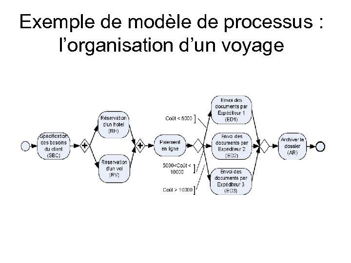 Exemple de modèle de processus : l'organisation d'un voyage