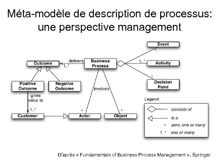 Méta-modèle de description de processus: une perspective management D'après « Fundamentals of Business Process