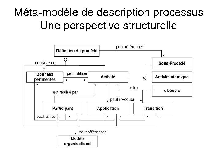 Méta-modèle de description processus Une perspective structurelle