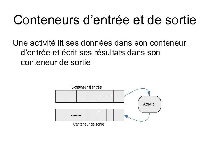 Conteneurs d'entrée et de sortie Une activité lit ses données dans son conteneur d'entrée