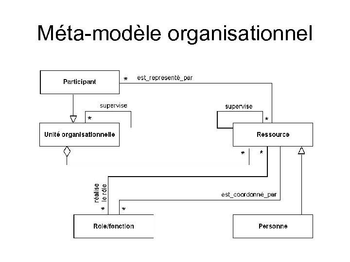 Méta-modèle organisationnel
