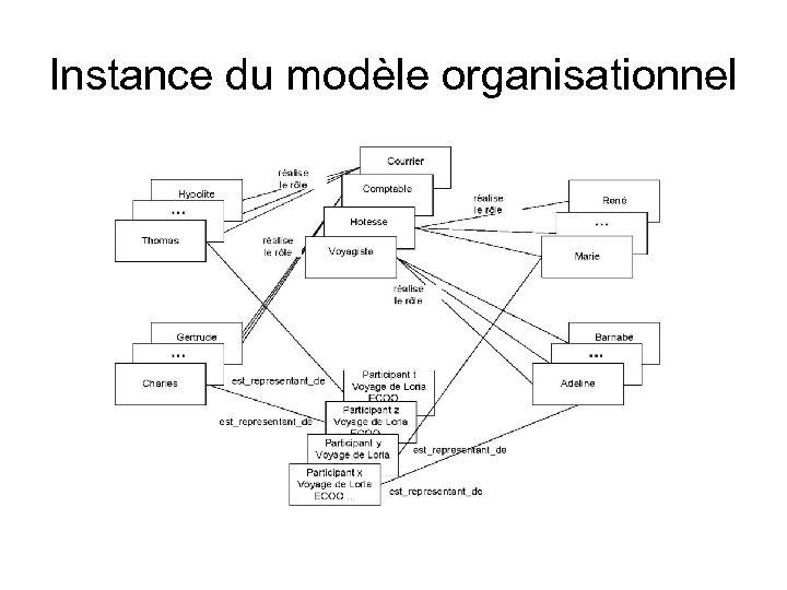 Instance du modèle organisationnel