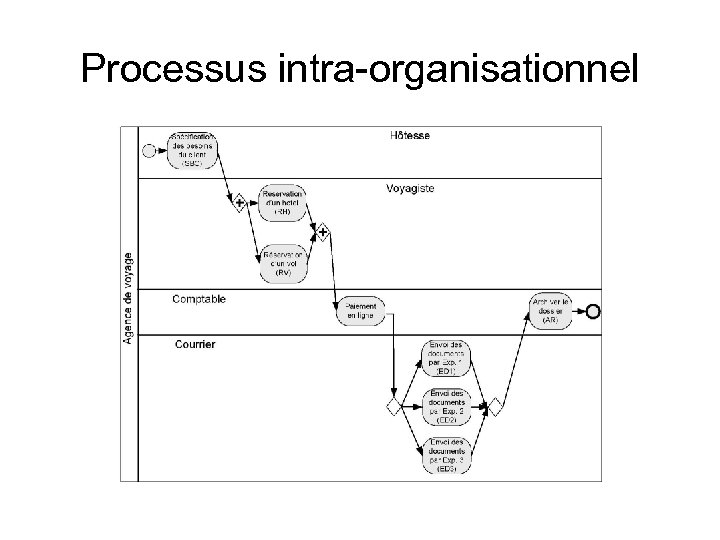 Processus intra-organisationnel