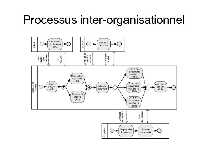 Processus inter-organisationnel