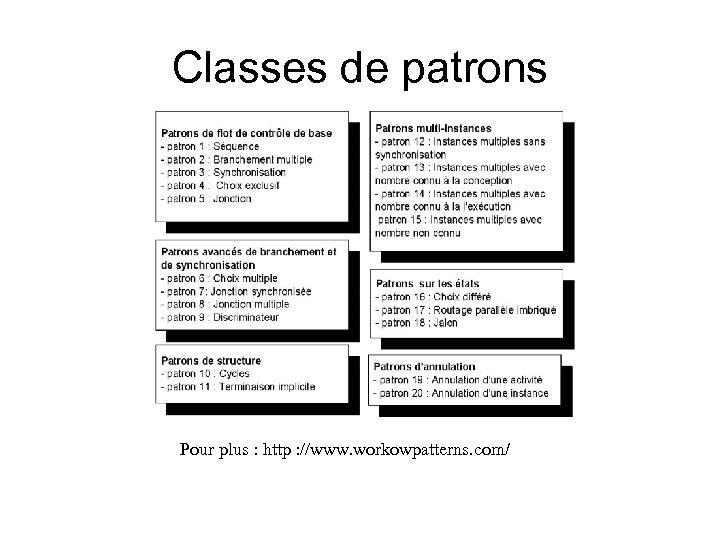Classes de patrons Pour plus : http : //www. workowpatterns. com/