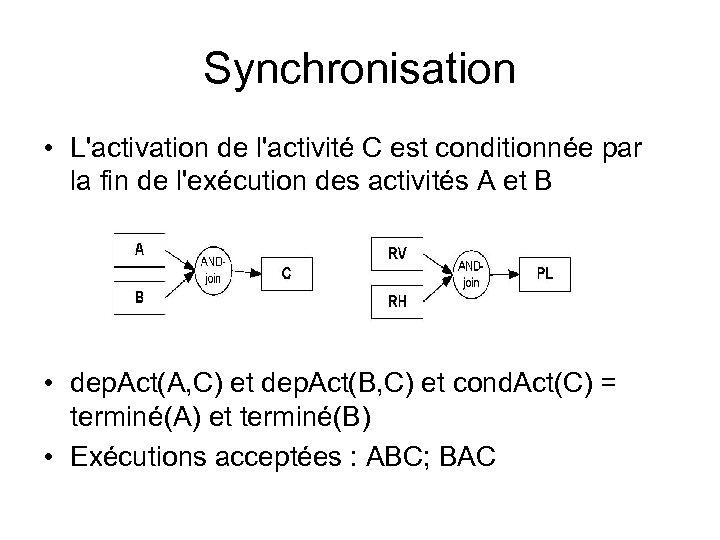 Synchronisation • L'activation de l'activité C est conditionnée par la fin de l'exécution des