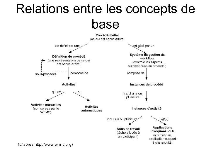 Relations entre les concepts de base (D'après http: //www. wfmc. org)