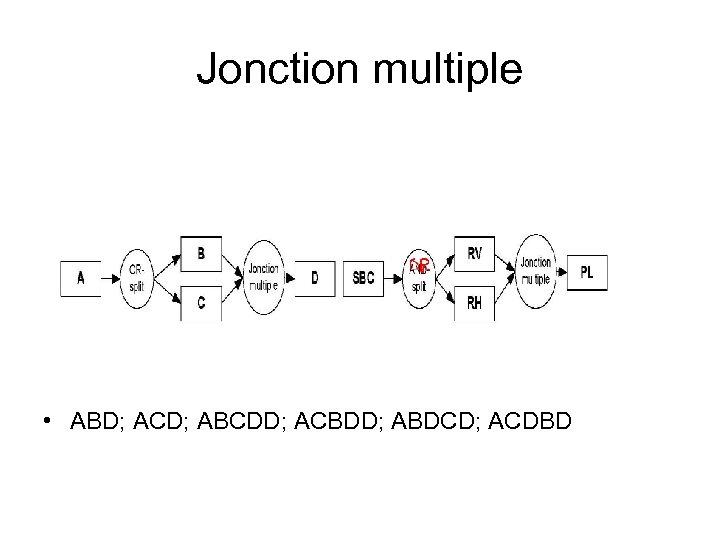 Jonction multiple • ABD; ACD; ABCDD; ACBDD; ABDCD; ACDBD