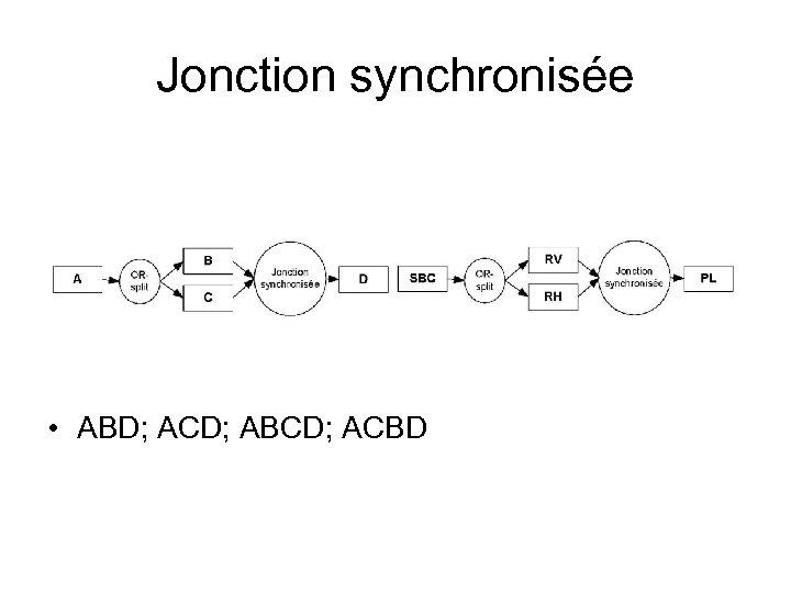 Jonction synchronisée • ABD; ACD; ABCD; ACBD