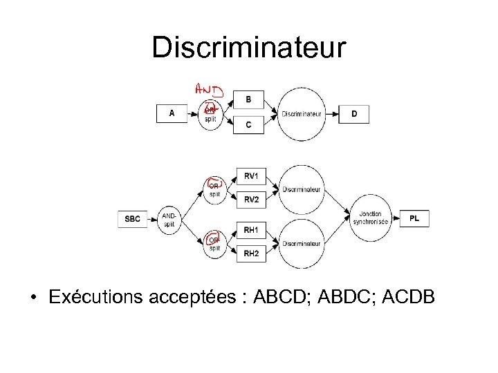 Discriminateur • Exécutions acceptées : ABCD; ABDC; ACDB
