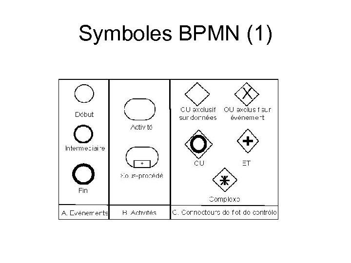 Symboles BPMN (1)
