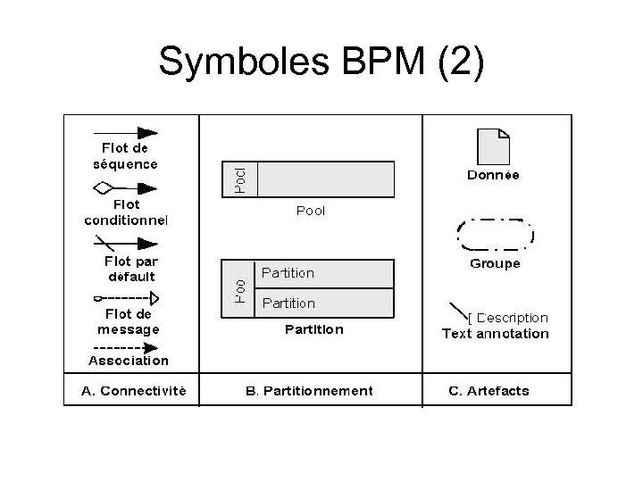 Symboles BPM (2)