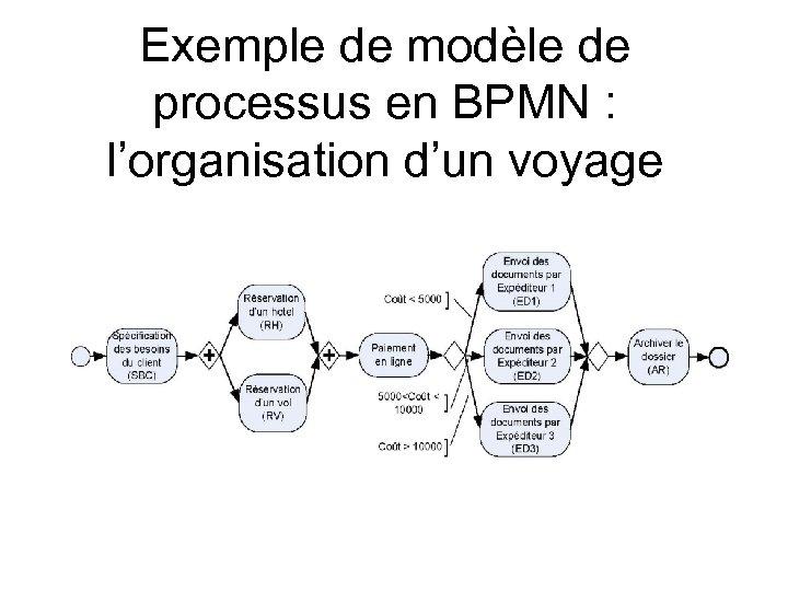 Exemple de modèle de processus en BPMN : l'organisation d'un voyage