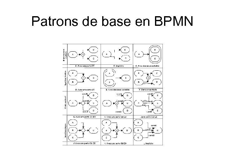 Patrons de base en BPMN