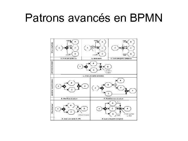 Patrons avancés en BPMN