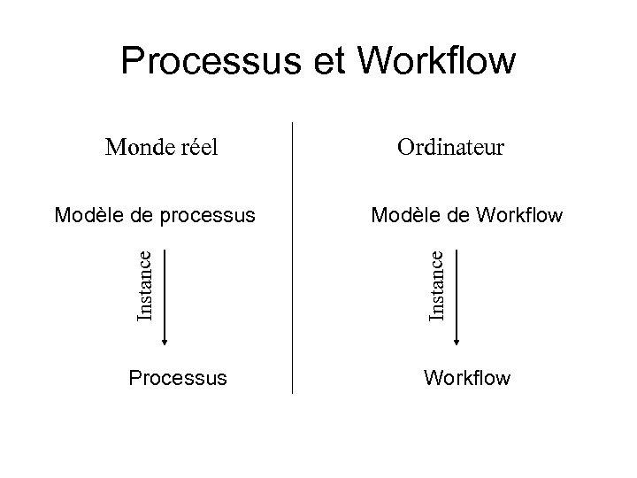 Processus et Workflow Monde réel Instance Modèle de Workflow Instance Modèle de processus Ordinateur