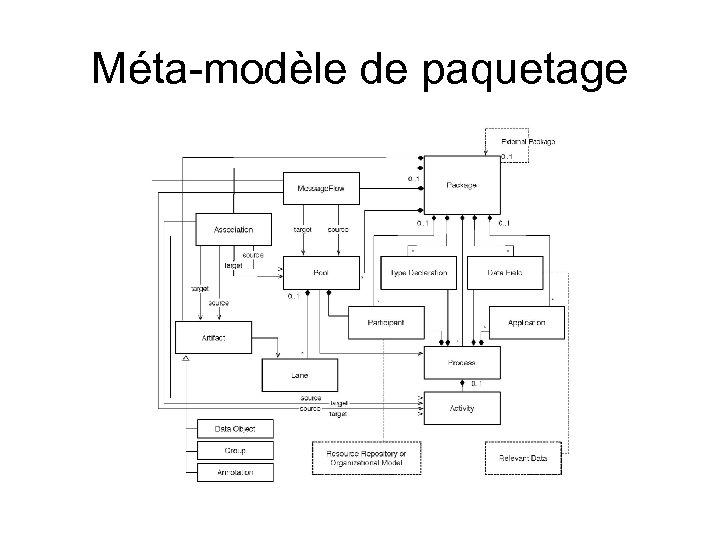Méta-modèle de paquetage