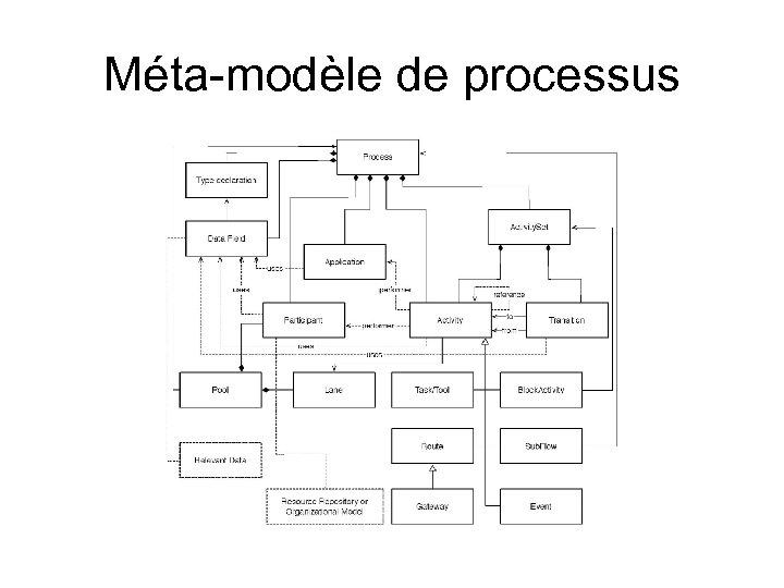Méta-modèle de processus