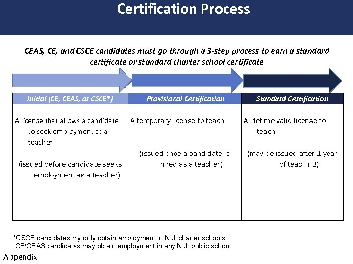 Certification Process CEAS, CE, and CSCE candidates must go through a 3 -step process