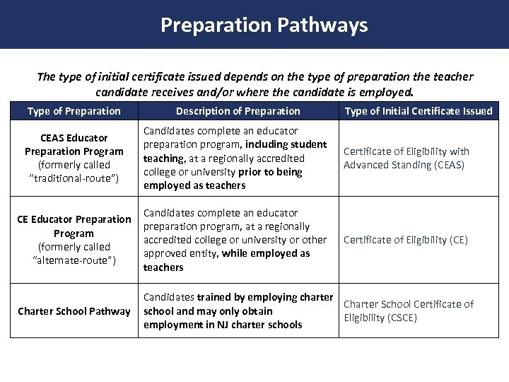 Preparation Pathways The type of initial certificate issued depends on the type of preparation