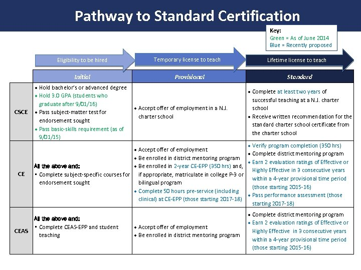 Pathway to Standard Certification Key: Green = As of June 2014 Blue = Recently