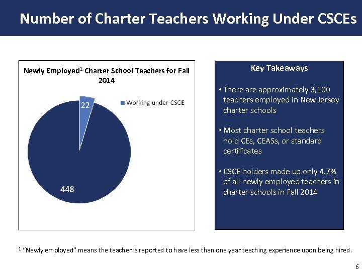 Number of Charter Teachers Working Under CSCEs Newly Employed 1 Charter School Teachers for