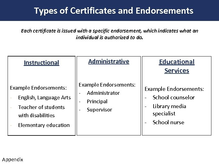 Types of Certificates and Endorsements Each certificate is issued with a specific endorsement, which